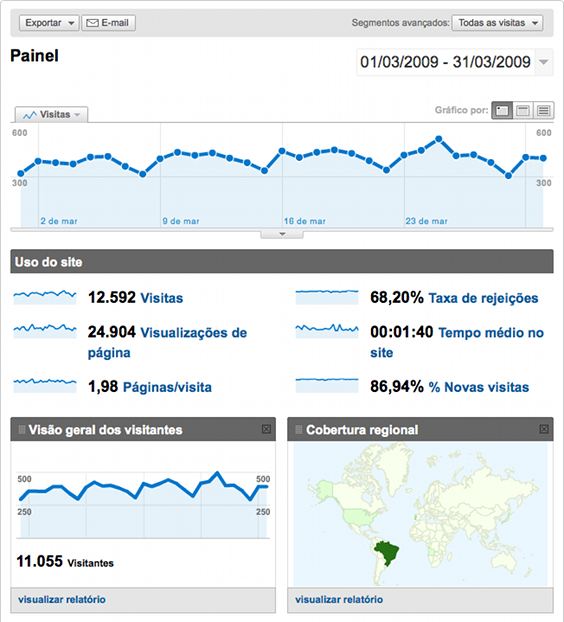 Screenshot of Google Analytics data on Ubuntupedia.info